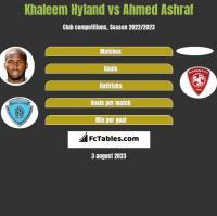 Khaleem Hyland vs Ahmed Ashraf h2h player stats