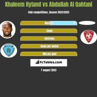 Khaleem Hyland vs Abdullah Al Qahtani h2h player stats