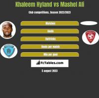 Khaleem Hyland vs Mashel Ali h2h player stats