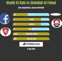 Khalid Al Kabi vs Abdullah Al Fahad h2h player stats