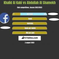 Khalid Al Kabi vs Abdullah Al Shamekh h2h player stats