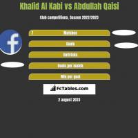 Khalid Al Kabi vs Abdullah Qaisi h2h player stats