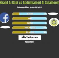 Khalid Al Kabi vs Abdulmajeed Al Sulaiheem h2h player stats