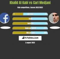 Khalid Al Kabi vs Carl Medjani h2h player stats
