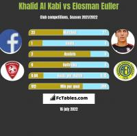 Khalid Al Kabi vs Elosman Euller h2h player stats