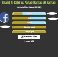 Khalid Al Kabi vs Fahad Hamad Al Yamani h2h player stats