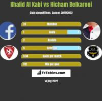 Khalid Al Kabi vs Hicham Belkaroui h2h player stats