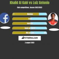 Khalid Al Kabi vs Luiz Antonio h2h player stats