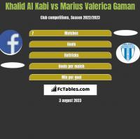 Khalid Al Kabi vs Marius Valerica Gaman h2h player stats