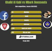 Khalid Al Kabi vs Mbark Boussoufa h2h player stats