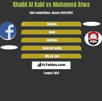 Khalid Al Kabi vs Mohamed Atwa h2h player stats