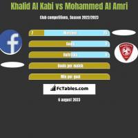 Khalid Al Kabi vs Mohammed Al Amri h2h player stats