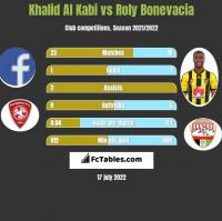 Khalid Al Kabi vs Roly Bonevacia h2h player stats