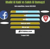 Khalid Al Kabi vs Saleh Al Qumayzi h2h player stats