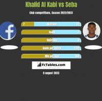 Khalid Al Kabi vs Seba h2h player stats
