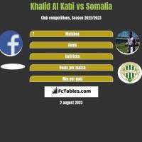 Khalid Al Kabi vs Somalia h2h player stats