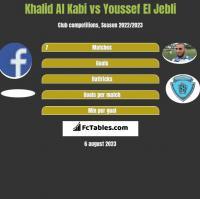 Khalid Al Kabi vs Youssef El Jebli h2h player stats
