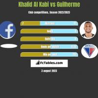 Khalid Al Kabi vs Guilherme h2h player stats