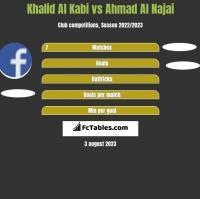 Khalid Al Kabi vs Ahmad Al Najai h2h player stats