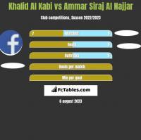 Khalid Al Kabi vs Ammar Siraj Al Najjar h2h player stats