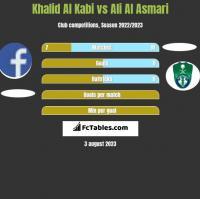 Khalid Al Kabi vs Ali Al Asmari h2h player stats