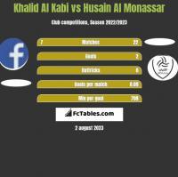 Khalid Al Kabi vs Husain Al Monassar h2h player stats