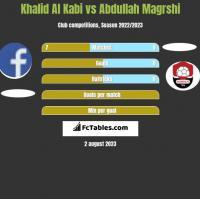 Khalid Al Kabi vs Abdullah Magrshi h2h player stats