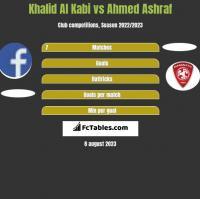 Khalid Al Kabi vs Ahmed Ashraf h2h player stats