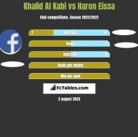 Khalid Al Kabi vs Haron Eissa h2h player stats