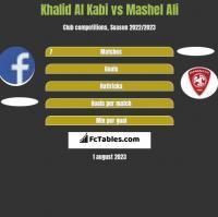 Khalid Al Kabi vs Mashel Ali h2h player stats