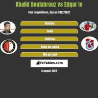 Khalid Boulahrouz vs Edgar Ie h2h player stats