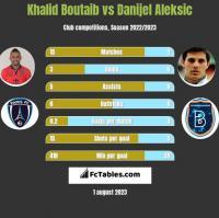 Khalid Boutaib vs Danijel Aleksic h2h player stats