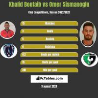 Khalid Boutaib vs Omer Sismanoglu h2h player stats