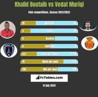 Khalid Boutaib vs Vedat Muriqi h2h player stats