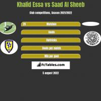 Khalid Essa vs Saad Al Sheeb h2h player stats