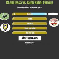 Khalid Essa vs Saleh Rabei Fairouz h2h player stats