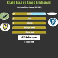Khalid Essa vs Saeed Al Mesmari h2h player stats