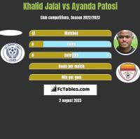 Khalid Jalal vs Ayanda Patosi h2h player stats