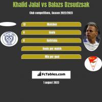 Khalid Jalal vs Balazs Dzsudzsak h2h player stats
