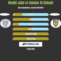 Khalid Jalal vs Bandar Al Ahbabi h2h player stats