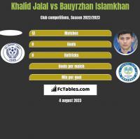 Khalid Jalal vs Bauyrzhan Islamkhan h2h player stats
