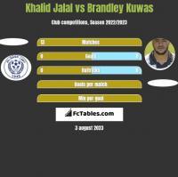 Khalid Jalal vs Brandley Kuwas h2h player stats
