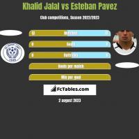 Khalid Jalal vs Esteban Pavez h2h player stats