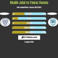 Khalid Jalal vs Fawaz Awana h2h player stats