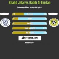 Khalid Jalal vs Habib Al Fardan h2h player stats