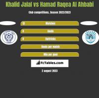 Khalid Jalal vs Hamad Raqea Al Ahbabi h2h player stats