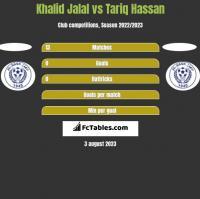 Khalid Jalal vs Tariq Hassan h2h player stats