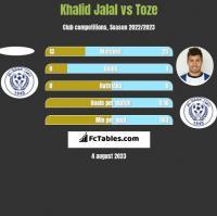 Khalid Jalal vs Toze h2h player stats