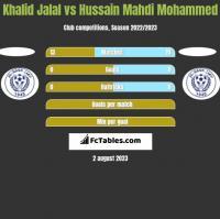 Khalid Jalal vs Hussain Mahdi Mohammed h2h player stats