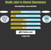 Khalid Jalal vs Ahmed Abunamous h2h player stats
